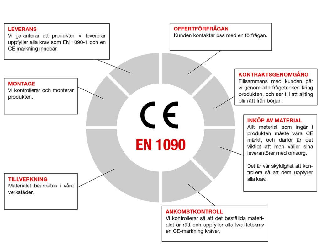 EN1090 Förenklad Projektbeskrivning